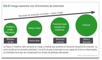 Horizonte de Inversión
