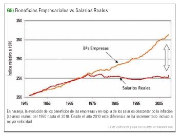 beneficios empresariales vs salarios reales