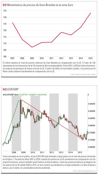 movimiento de precios GB vs Euro