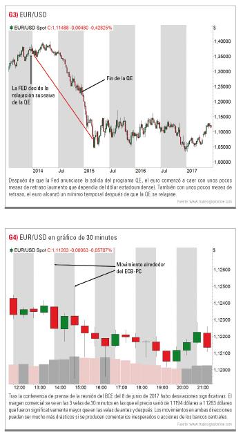 FED y QE en EURUSD