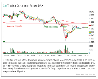 trading corto en FDAX con rotura