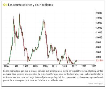 acumulacion-distribucion PSI 20