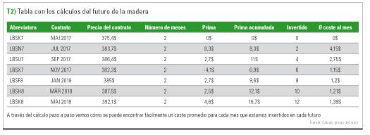 tabla con los cálculos del futuro de la madera
