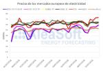 AleaSoft: Nuevo récord mensual en el mercado eléctrico español, el mes de julio, el más caro de la década