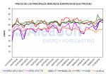 Precios récord en los mercados europeos: C02, combutibles y paradas nucleares en Francia