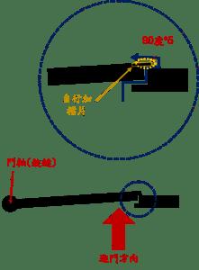 電子鎖安裝後都是怎麼故障的? 5個電子鎖破解與故障所潛藏的隱憂(上) 1