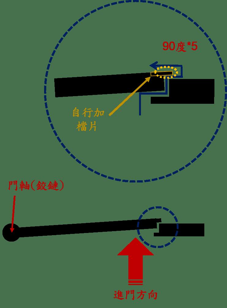 電子鎖安裝後都是怎麼故障的? 5個電子鎖破解與故障所潛藏的隱憂(上)
