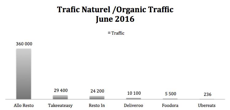 Trafic naturel livraison repas 2016
