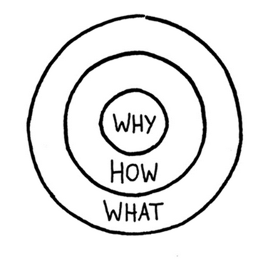"schéma ""start with why"" de Simon Sinek"