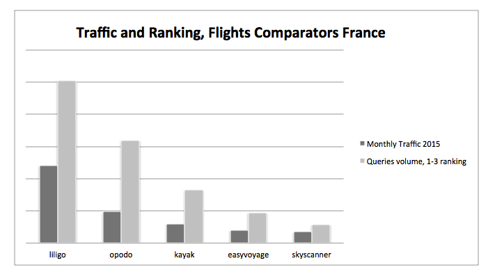 Flight comparison site traffic and ranking (seo strategy france)