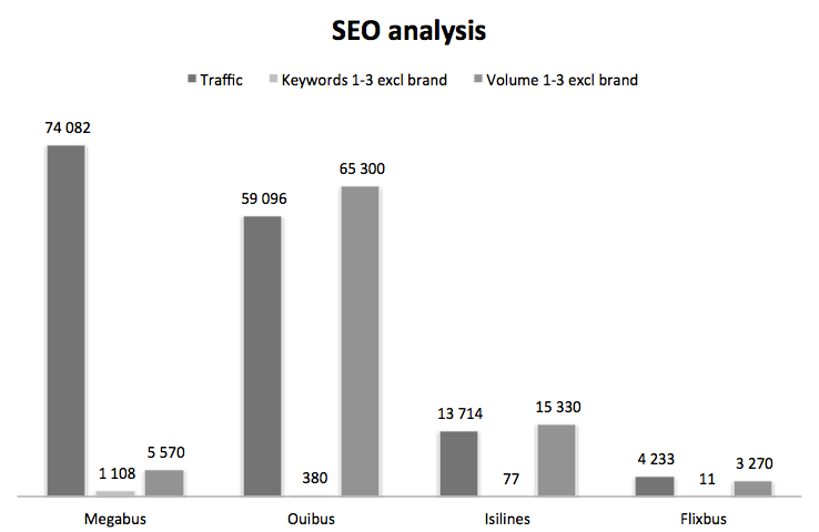 SEO strategy analysis bus france