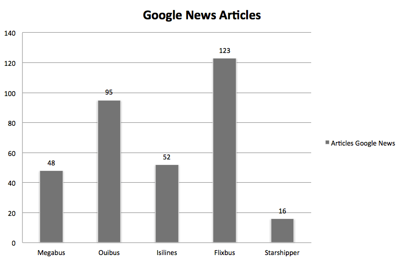 google news articles bus digital strategy france