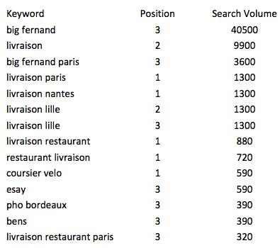 keywords take eat easy