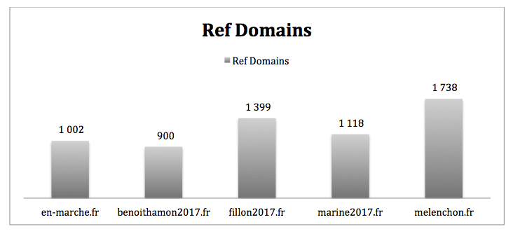 referring domains all candidates