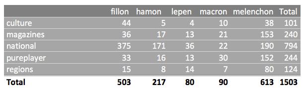 summary links per media per candidates
