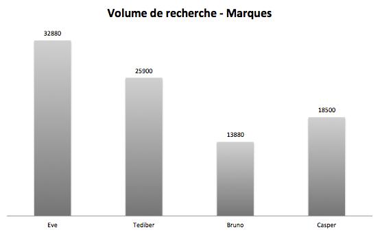 keywords volumes matresses brands graph