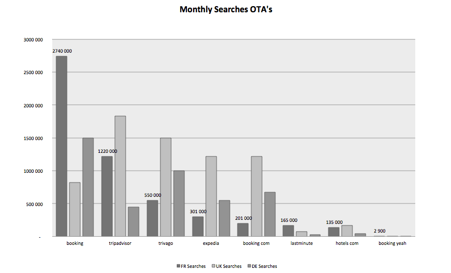 Monthly searches OTA