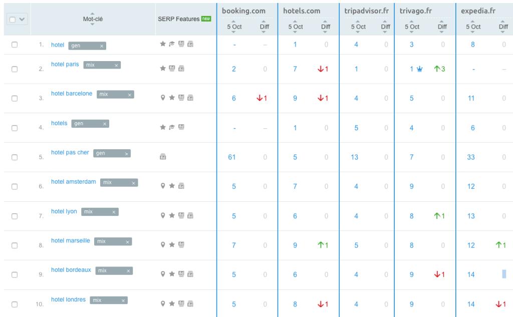 Ranking keywords hotels OTA