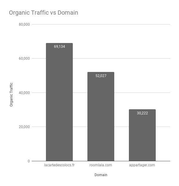 Organic Traffic vs Domain-FR
