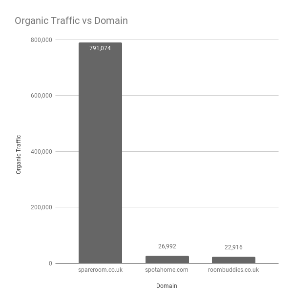 Organic Traffic vs Domain-UK