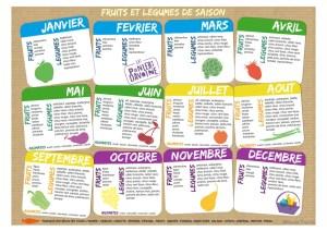 Le calendrier des fruits et légumes par saison