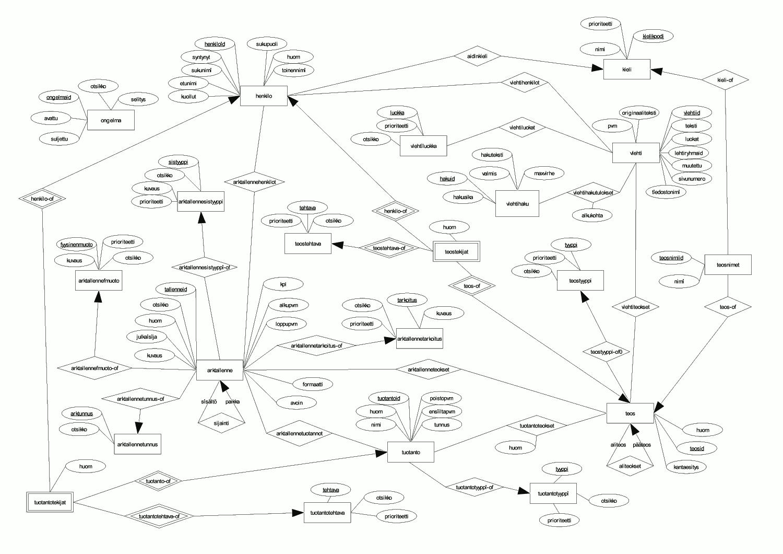hight resolution of cleaned er diagram
