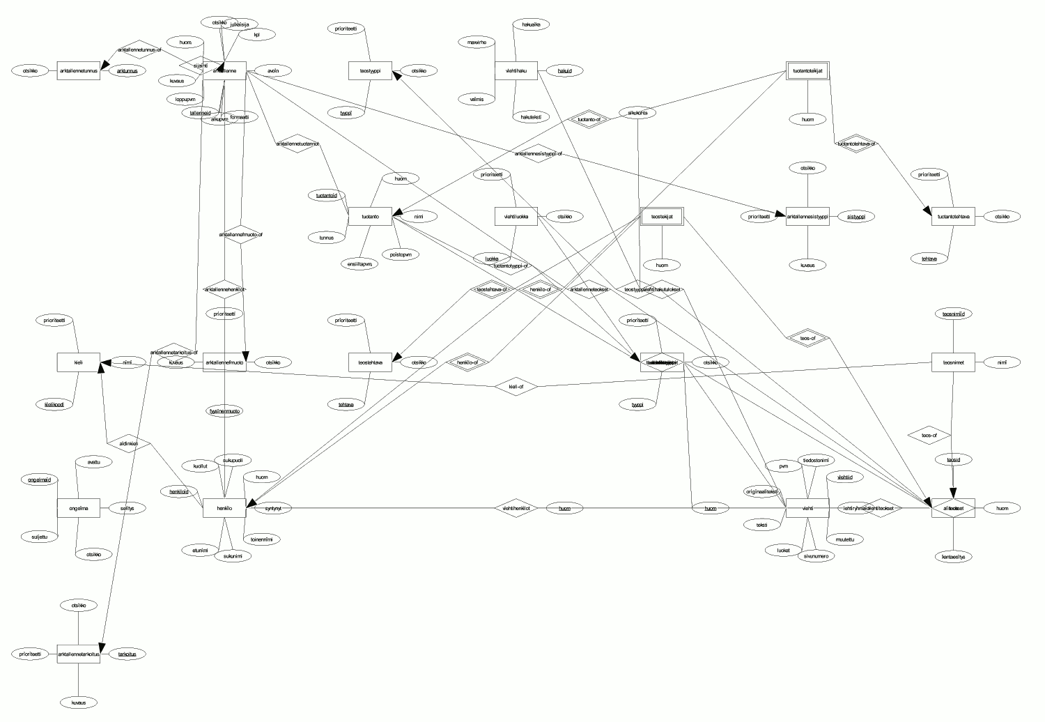 erd entity relationship diagram examples electrical wiring symbols fuse sql2diagram-sxd - generate openoffice.org compatible er diagrams from sql