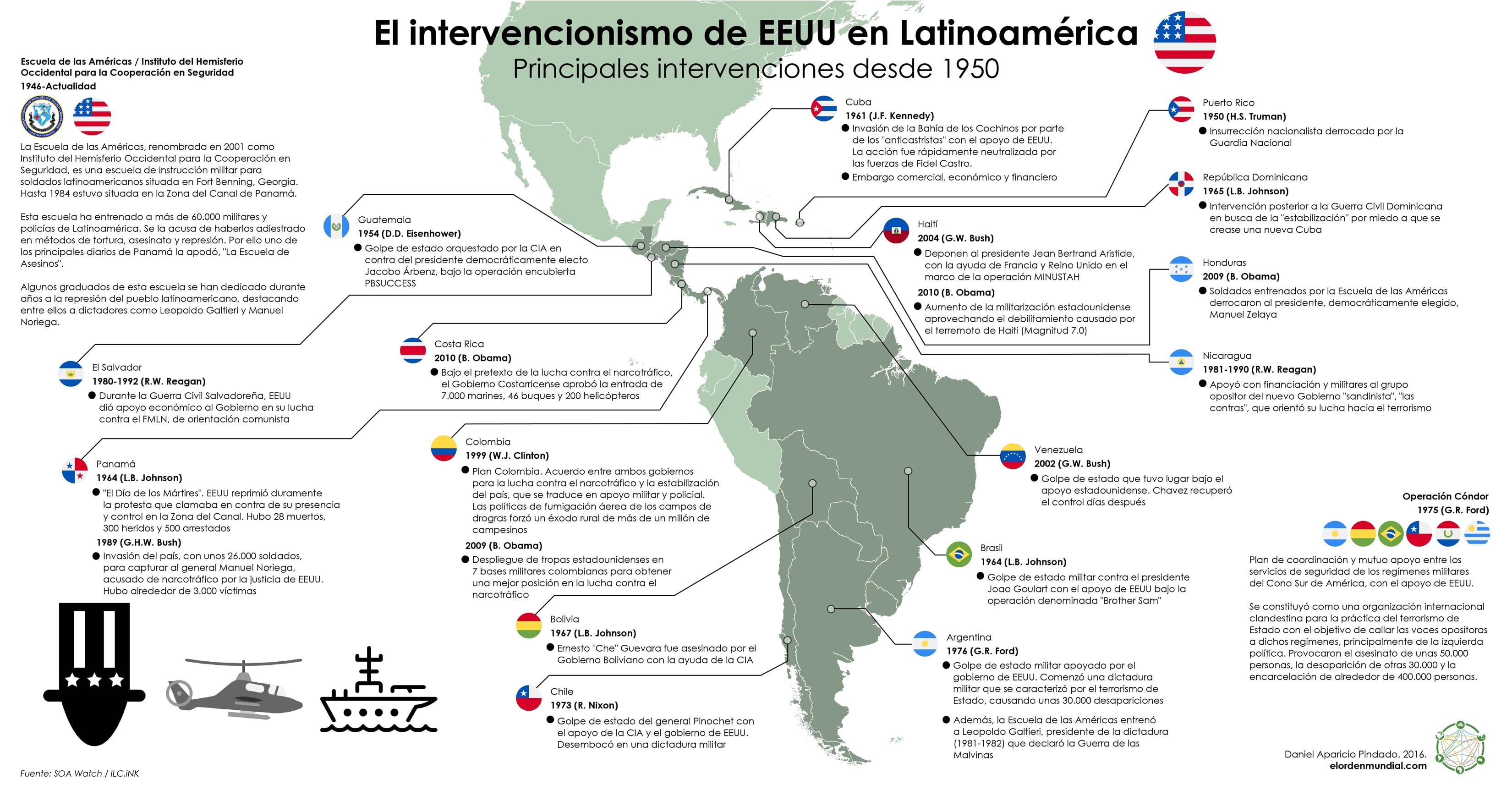 EE UU en Latinoamrica  El Orden Mundial en el SXXI