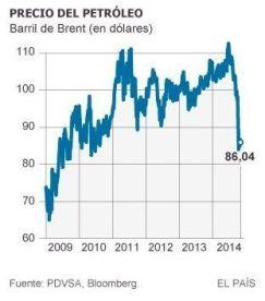 Precio petróleo