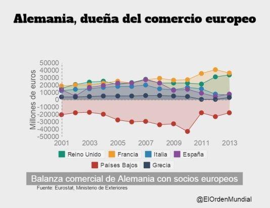 Balanza comercial de Alemania con socios UE