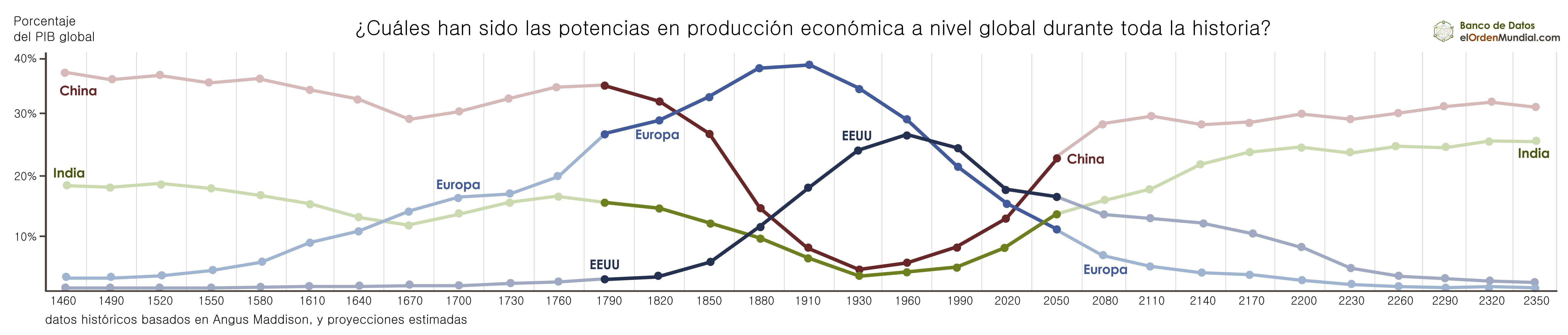 historiaeconomica