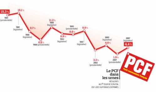 Grafica de los resultados electorales del Partido Comunista Francés desde 1981