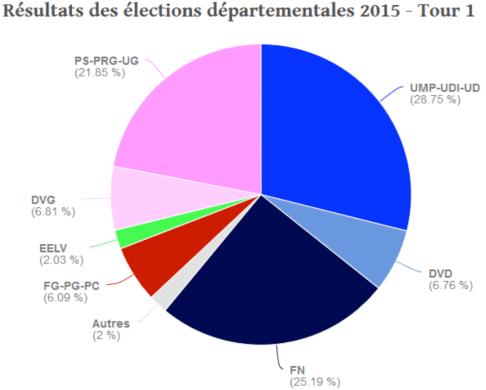 Resultados de las elecciones departamentales en primera vuelta (2015). Fuente: http://election-departementale.linternaute.com/