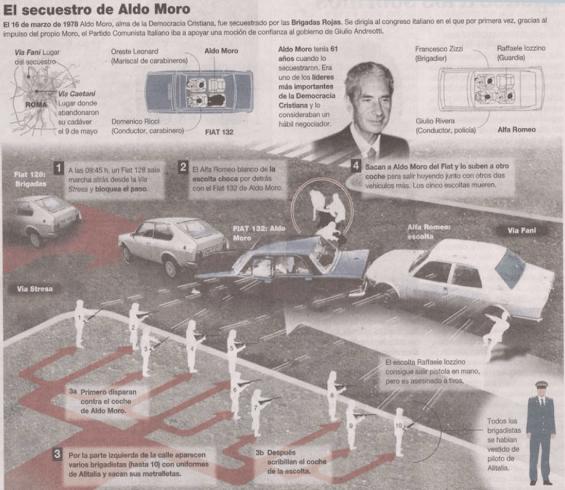 Infografía sobre el secuestro de Aldo Moro, reproduciendo la teoría de que las Brigadas Rojas perpetraron su secuestro. Fuente: http://www.belt.es/noticiasmdb/imagenes/17030818.jpg