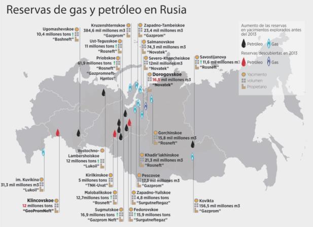 Principales reservas de gas y petróleo ruso para el año 2013.