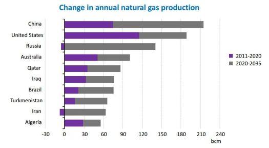 Cambio en la producción anual de gas natural entre 2011 y 2035. Fuente: Agencia Internacional de la Energía.