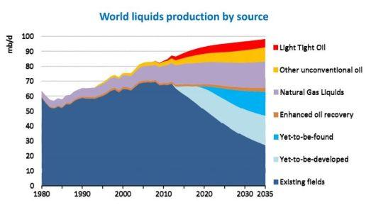 Producción de hidrocarburos en el mundo por fuente entre 1980 y 2035. Fuente: Agencia Internacional de la Energía