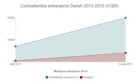 COmbatientes extranjeros Daesh