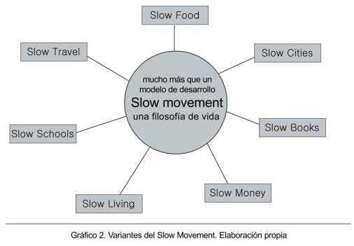 slowMovement