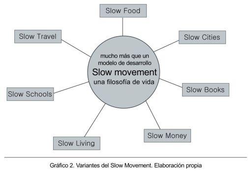 slowMovement