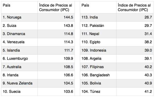 Índice de Precios al Consumidor (Fuente: Numbeo.com, 2014)