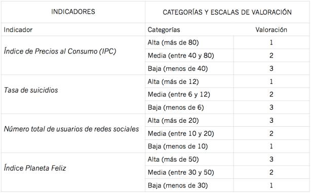 Criterios para la categorización y ponderación de los indicadores descriptivos de la dimensión social del desarrollo