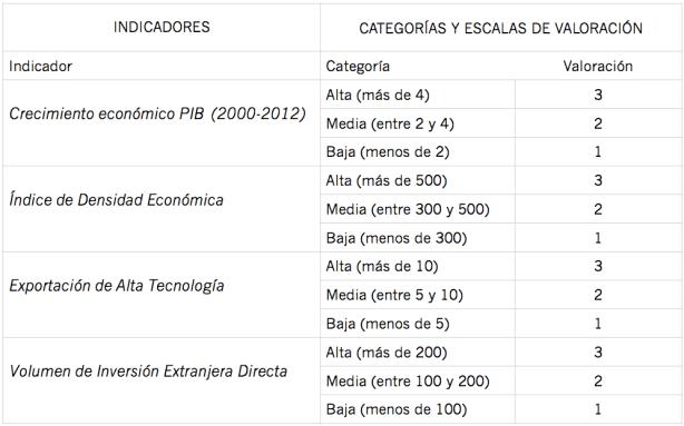 Criterios para la categorización y ponderación de los indicadores descriptivos de la dimensión económica del desarrollo