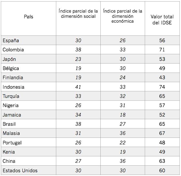 Cálculo del IDSE para países seleccionados