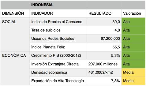 Valoración de los indicadores del IDSE para Indonesia