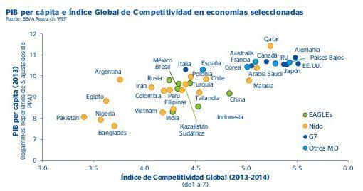 PIB per capita e Índice Global de Competitividad (Fuente: BBVA Research, 2014)