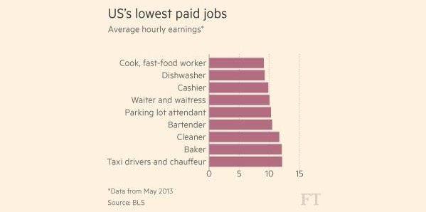 Los trabajos peor remunerados (por horas) en Estados Unidos. Fuente: Financial Times