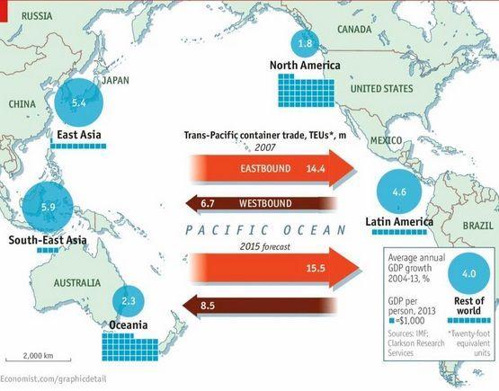 Mundo - Asia - América - Economía - Comercio - Comercio a través del Océano Pacífico