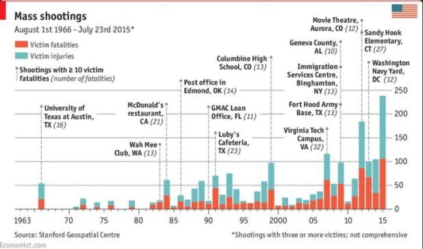 Los tiroteos masivos en Estados Unidos durante las últimas décadas. Cada vez son más numerosos y más mortales. Fuente: The Economist