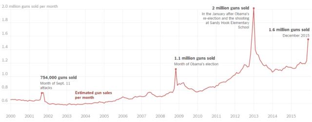 Las ventas de armas se han disparado desde que Obama es presidente (Fuente: New York Times)